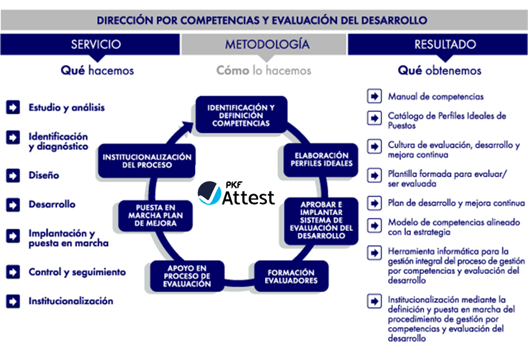 Modelo_de_dirección_por_competencias_y_evaluación_desarrollo